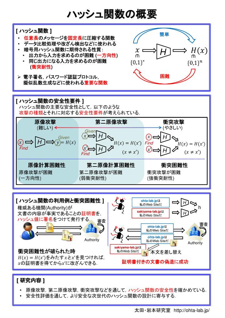 ハッシュ関数研究の概要
